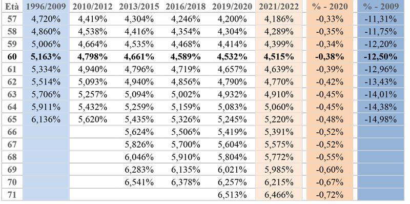 coefficienti pensioni